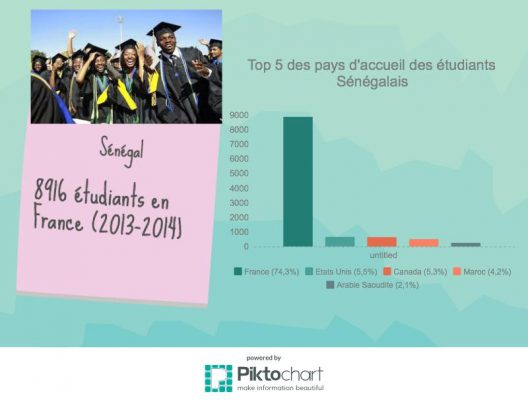 Source campus France : prospect statistiques Sénégal (2013 -2014)